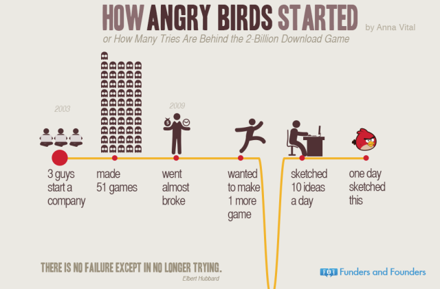 angry birds started